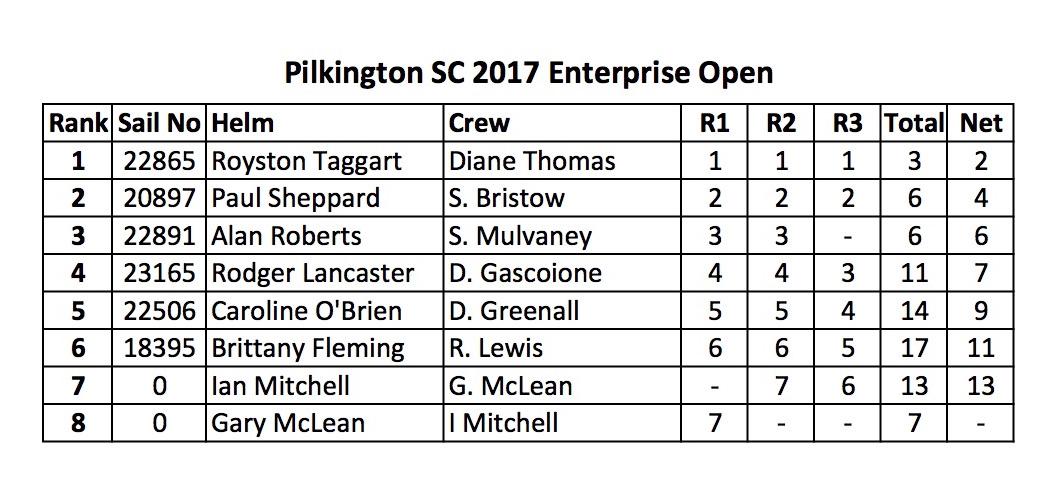 Pilkington SC Open Results 2017